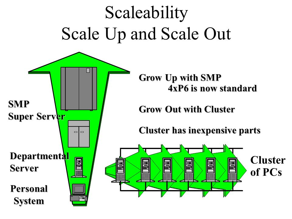 Scaleability Scale Up and Scale Out