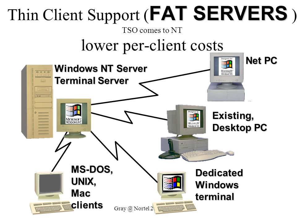 Thin Client Support (FAT SERVERS ) TSO comes to NT lower per-client costs