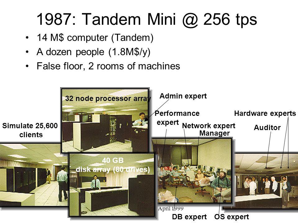 1987: Tandem Mini @ 256 tps 14 M$ computer (Tandem)