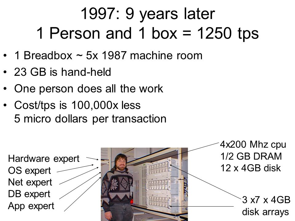1997: 9 years later 1 Person and 1 box = 1250 tps
