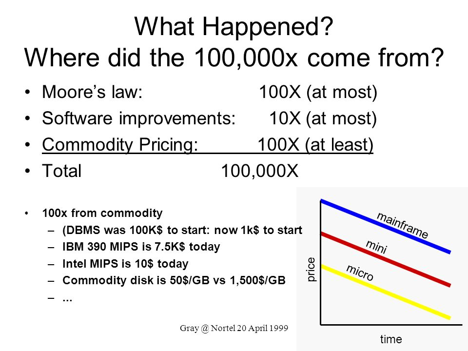 What Happened Where did the 100,000x come from
