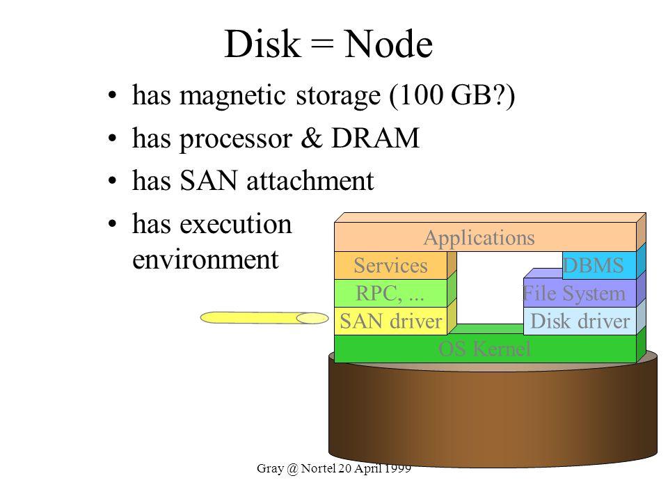 Disk = Node has magnetic storage (100 GB ) has processor & DRAM