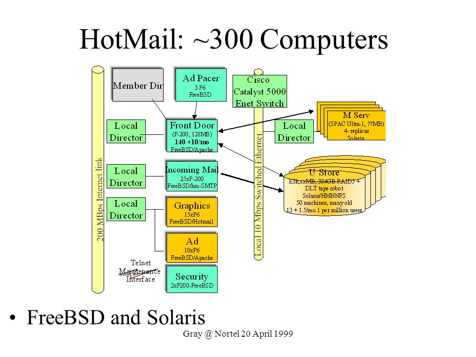 HotMail: ~300 Computers FreeBSD and Solaris