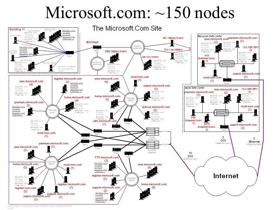 Microsoft.com: ~150 nodes Gray @ Nortel 20 April 1999