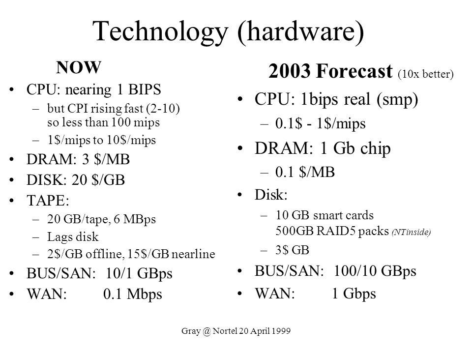 Technology (hardware)