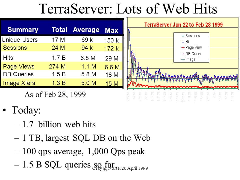 TerraServer: Lots of Web Hits