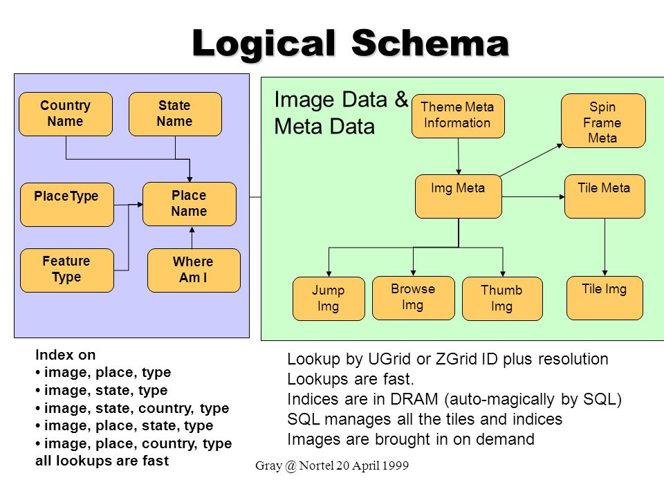 Theme Meta Information