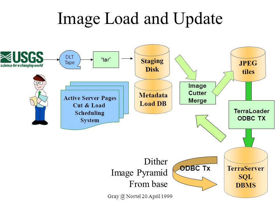 Image Load and Update Dither Image Pyramid From base Staging