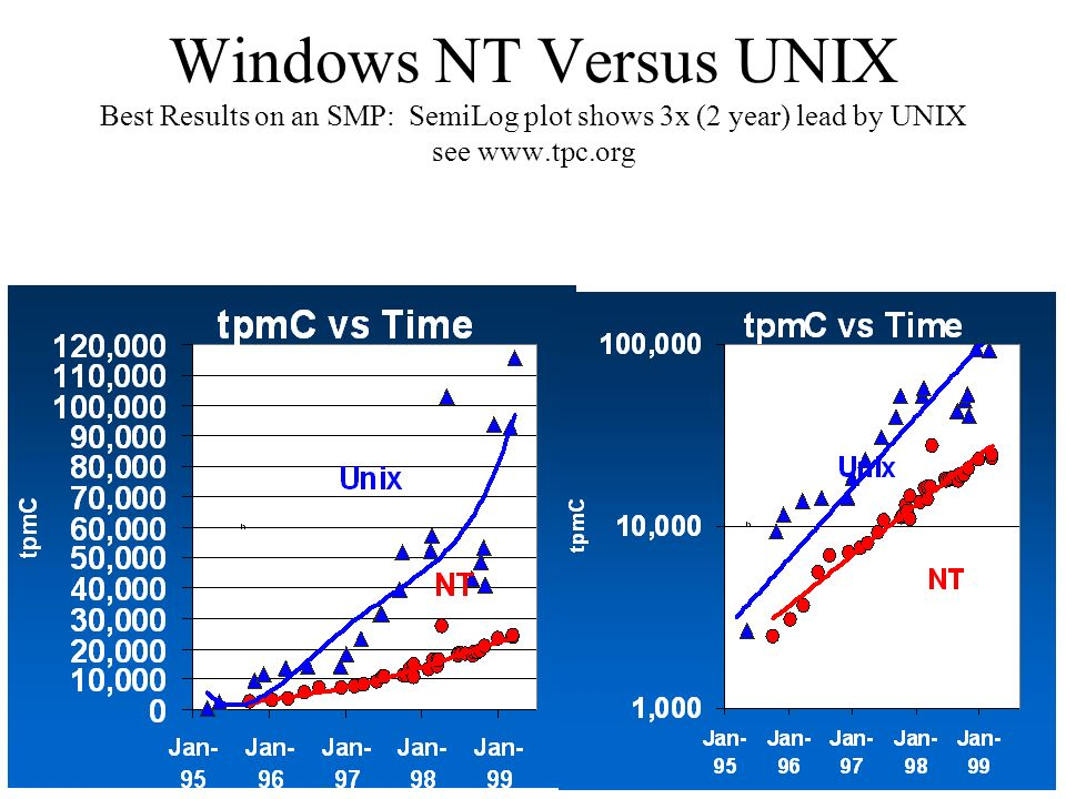 Windows NT Versus UNIX Best Results on an SMP: SemiLog plot shows 3x (2 year) lead by UNIX see www.tpc.org