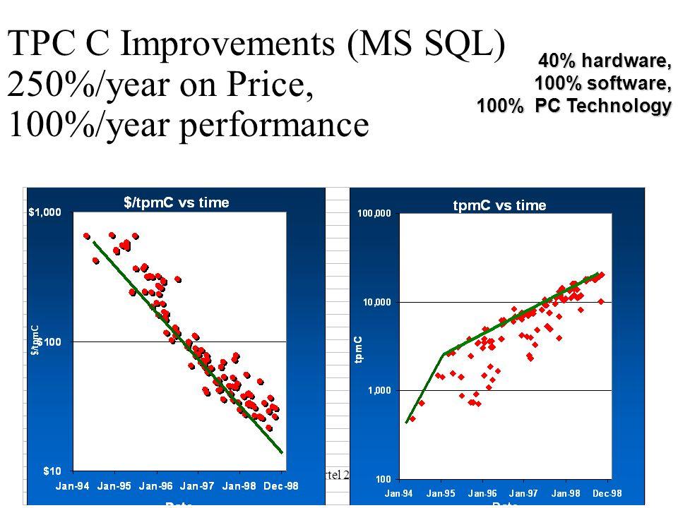 TPC C Improvements (MS SQL) 250%/year on Price, 100%/year performance