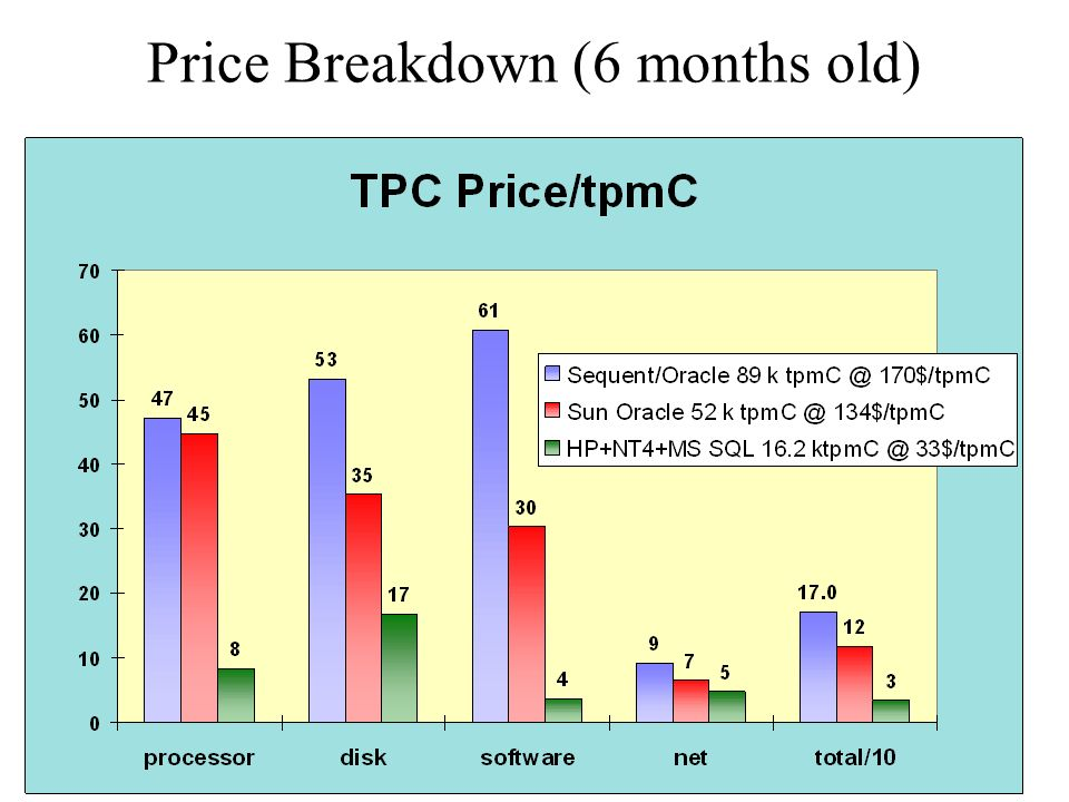 Price Breakdown (6 months old)