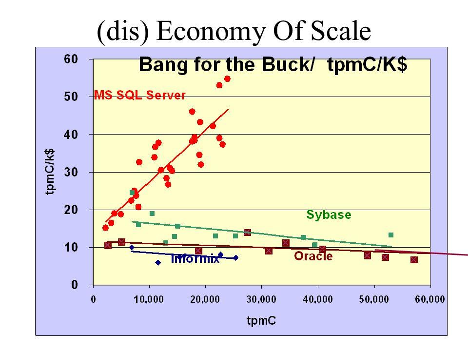 (dis) Economy Of Scale Gray @ Nortel 20 April 1999