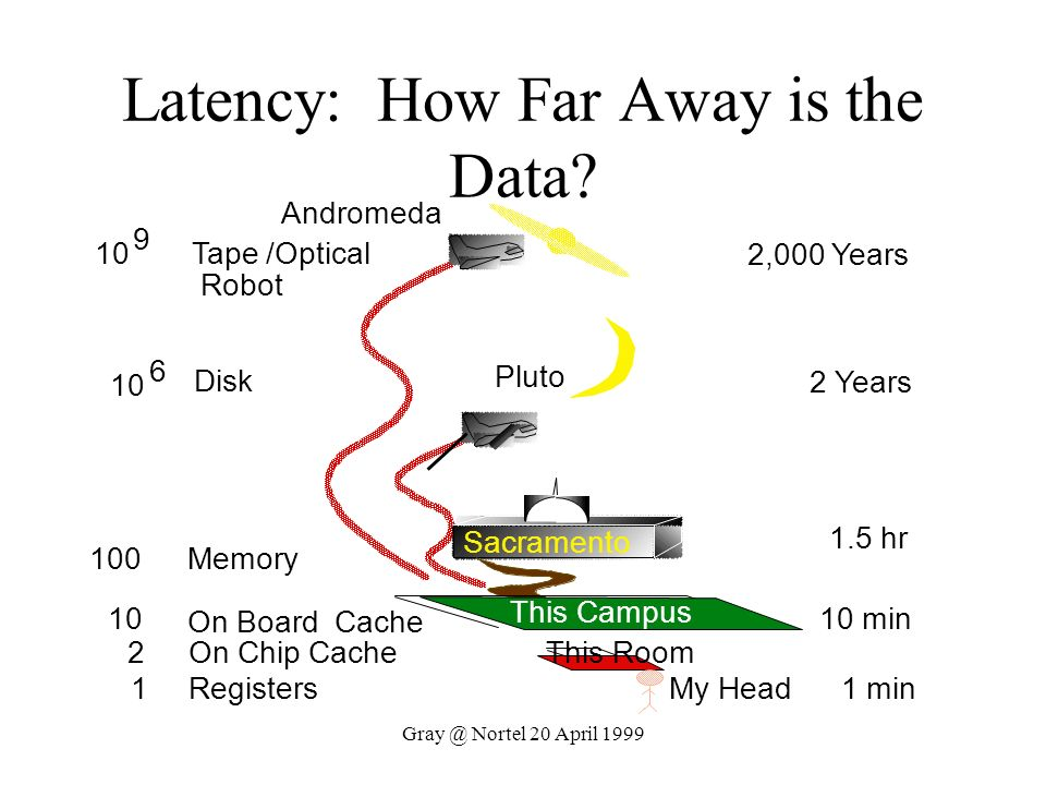 Latency: How Far Away is the Data