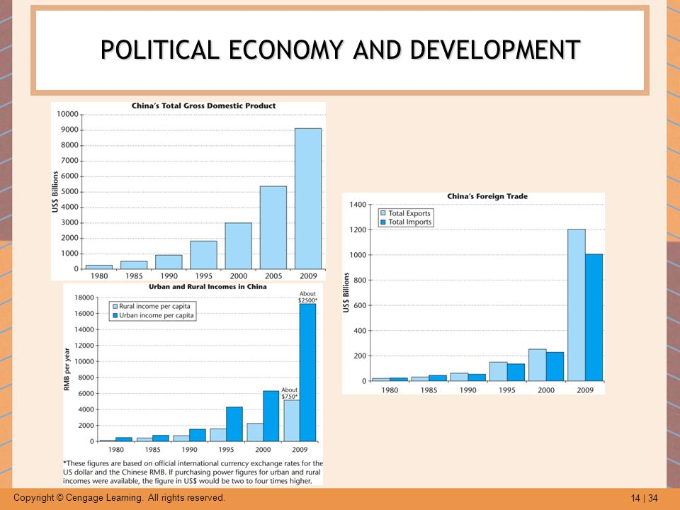 economic and political development Master's programme 'socioeconomic and political development of modern asia'  the interaction of issues of politics, economics, sociology, culture, ethnicity,.