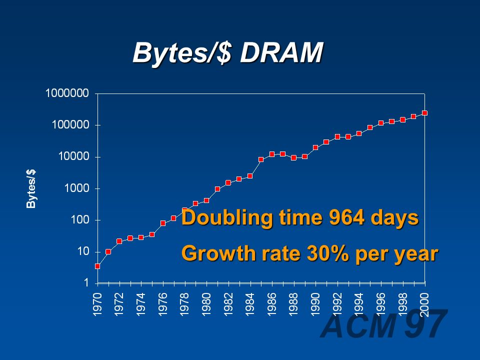 Bytes/$ DRAM Doubling time 964 days Growth rate 30% per year