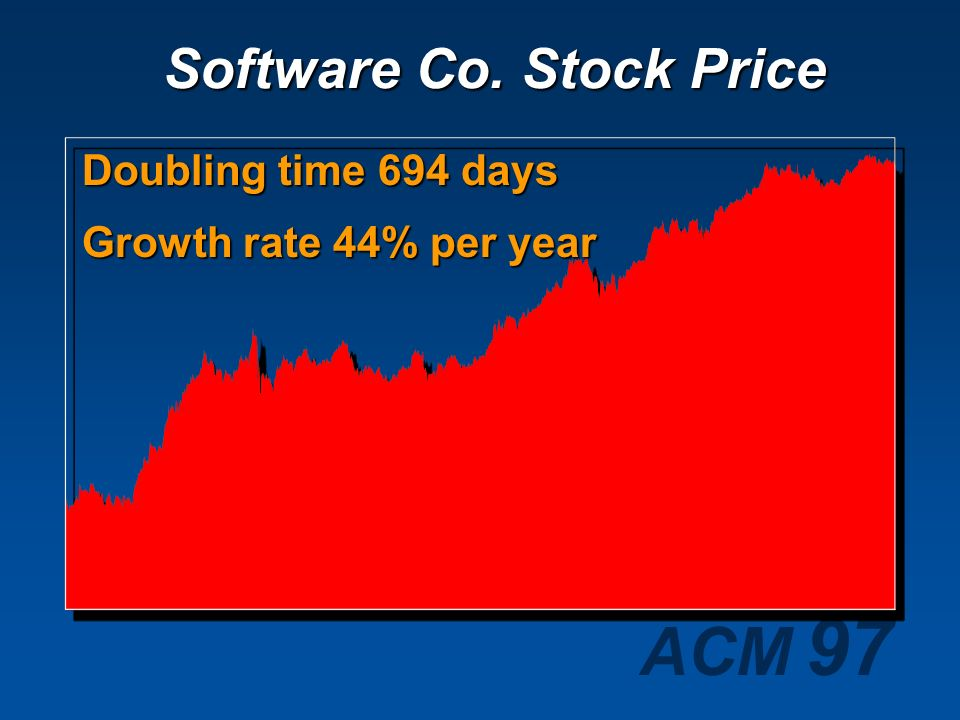 Software Co. Stock Price