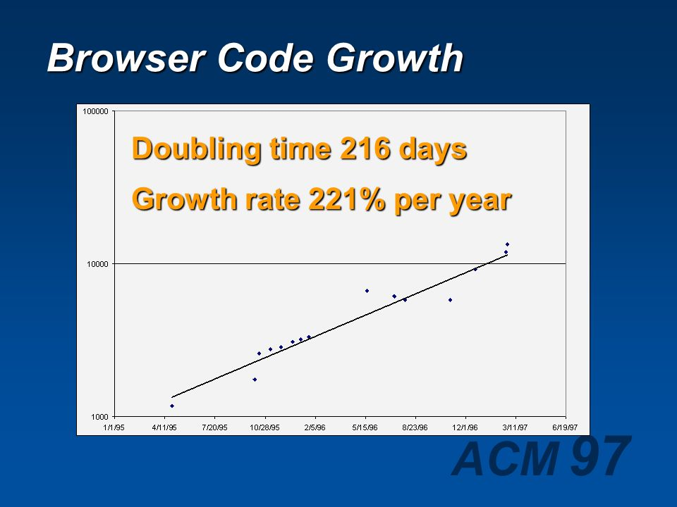 Browser Code Growth Doubling time 216 days Growth rate 221% per year