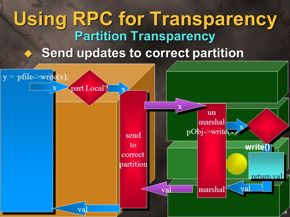 Using RPC for Transparency Partition Transparency