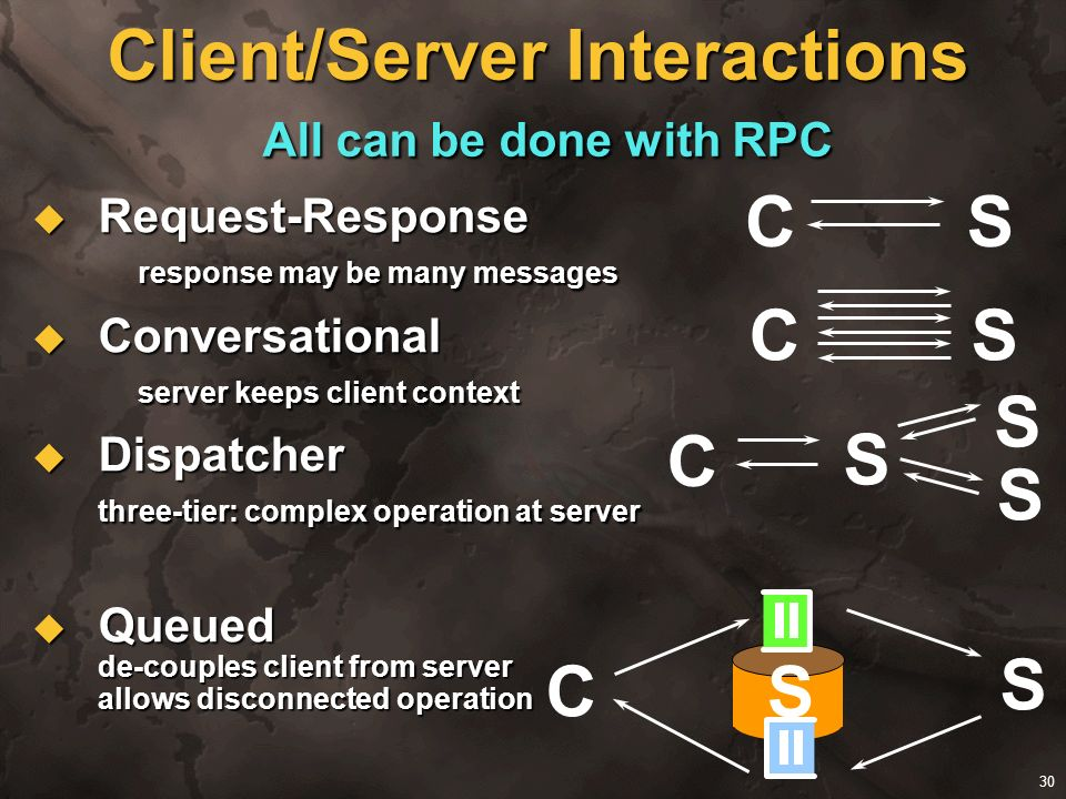 Client/Server Interactions All can be done with RPC