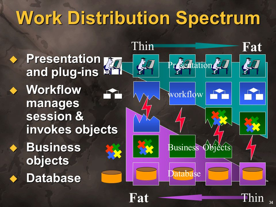 Work Distribution Spectrum