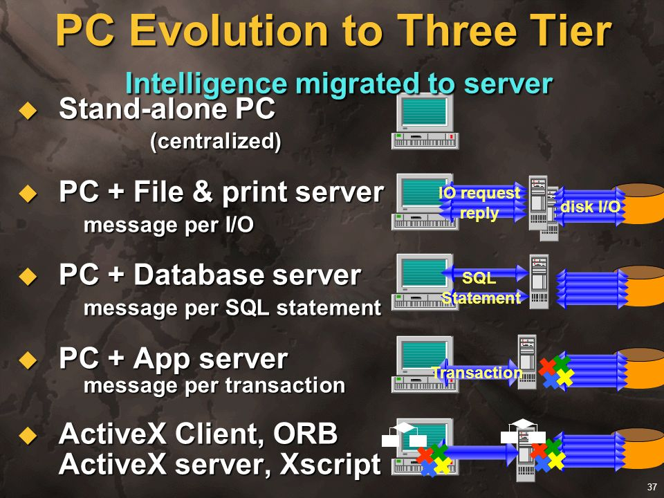 PC Evolution to Three Tier Intelligence migrated to server