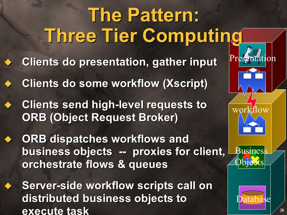 The Pattern: Three Tier Computing