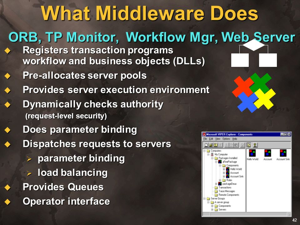What Middleware Does ORB, TP Monitor, Workflow Mgr, Web Server