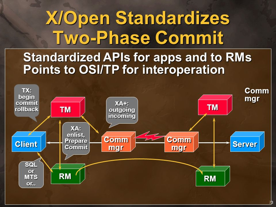 X/Open Standardizes Two-Phase Commit