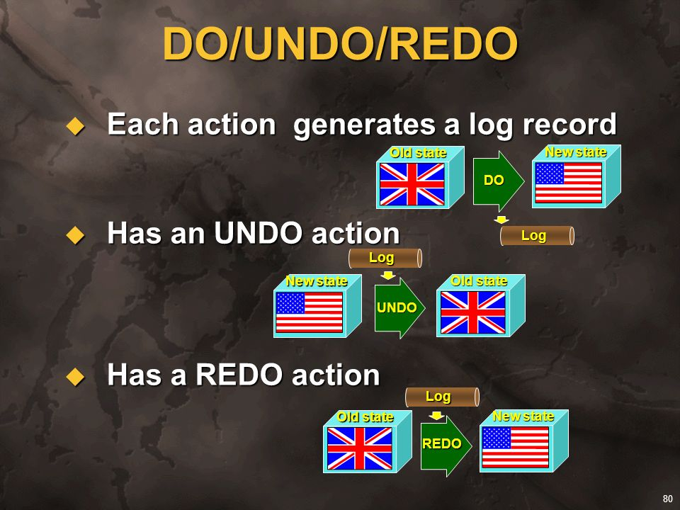 DO/UNDO/REDO Each action generates a log record Has an UNDO action