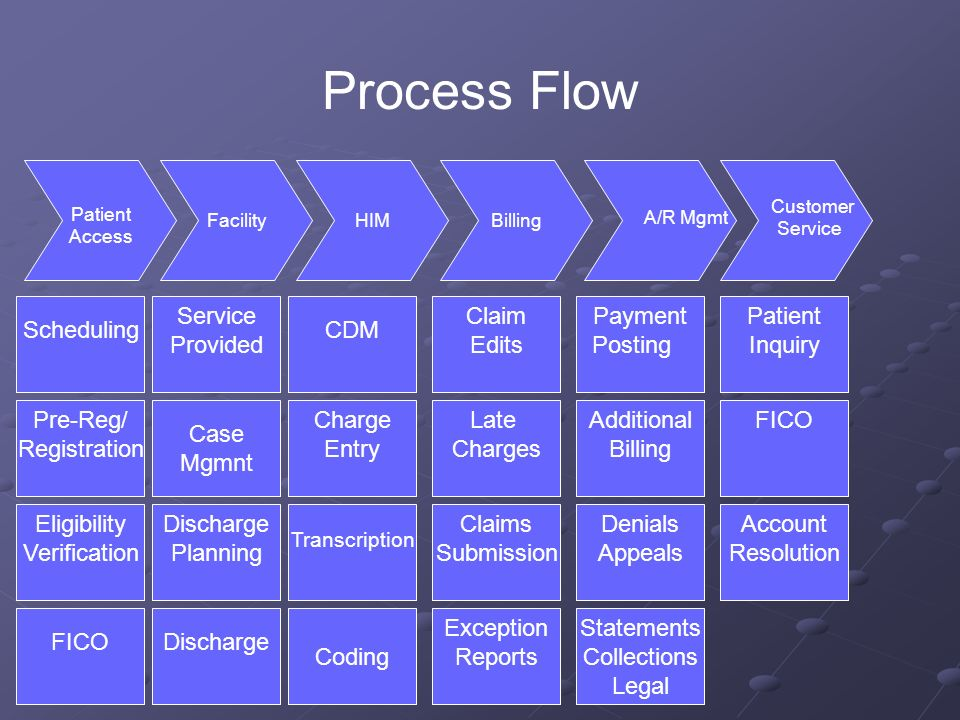 Customer Payment Process Flow Best Free Home Design
