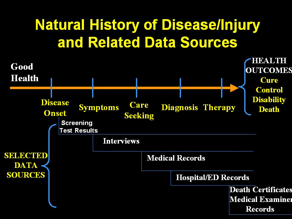Outcomes Of Natural History Of Disease Stages