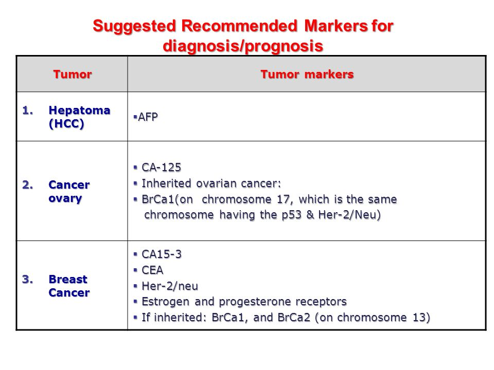 Tumor Markers of Breast Cancer: Role in Early Diagnosis ...
