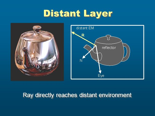 Distant Layer Ray directly reaches distant environment
