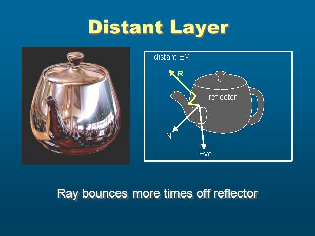 Distant Layer Ray bounces more times off reflector