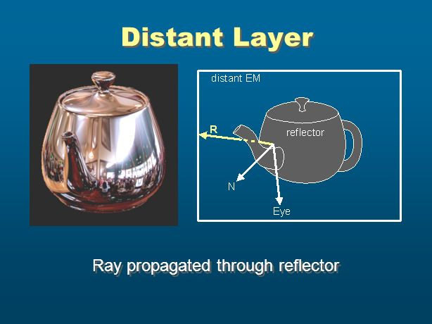 Distant Layer Ray propagated through reflector