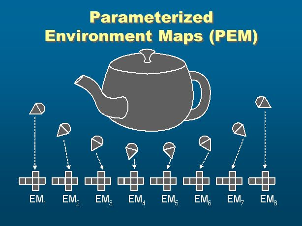 Parameterized Environment Maps (PEM)