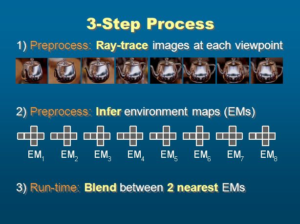 3-Step Process 1) Preprocess: Ray-trace images at each viewpoint