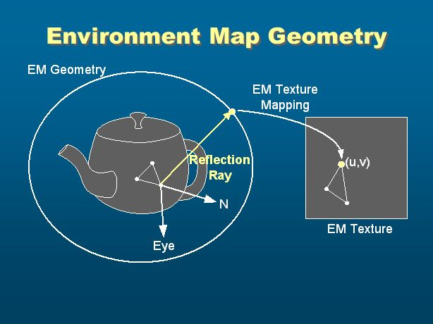 Environment Map Geometry