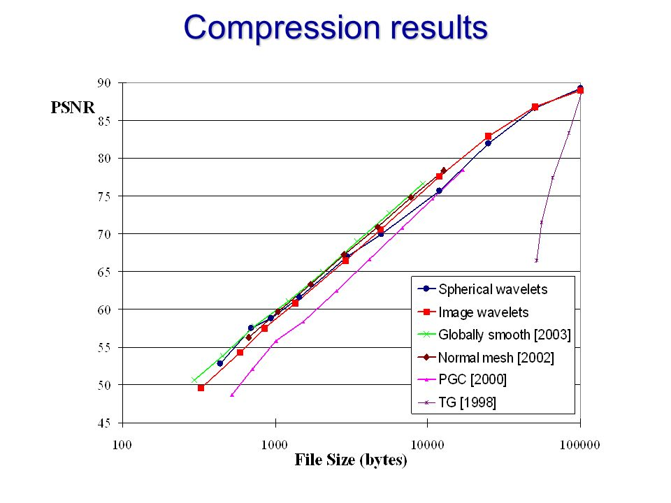 Compression results