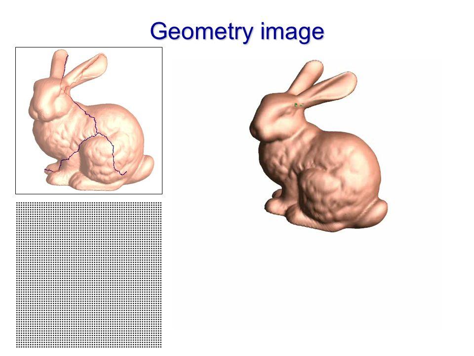 Surface parametrizations