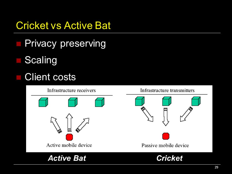 Cricket vs Active Bat Privacy preserving Scaling Client costs