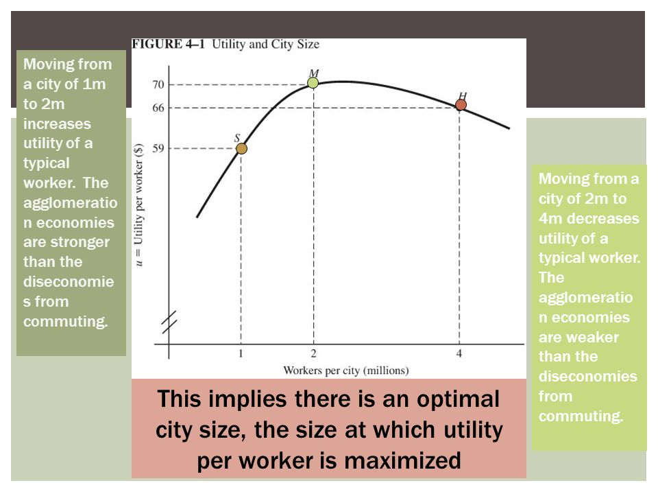 Moving from a city of 1m to 2m increases utility of a typical worker