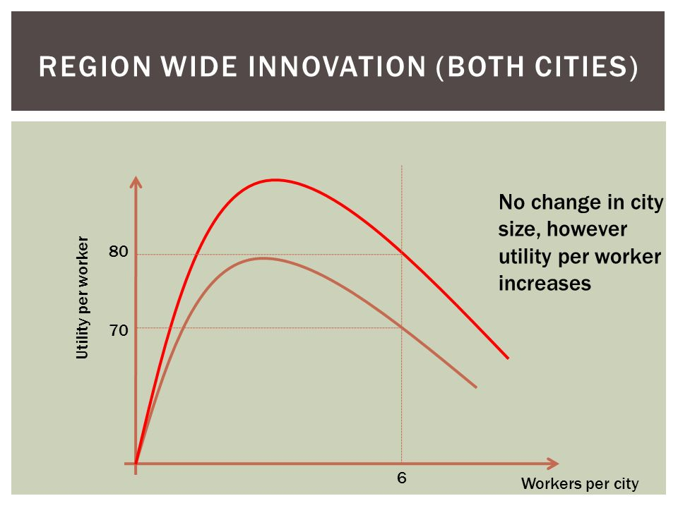 Region wide Innovation (both cities)