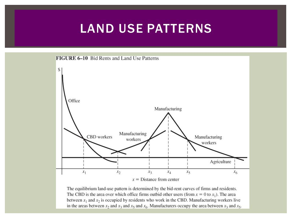 Land Use Patterns