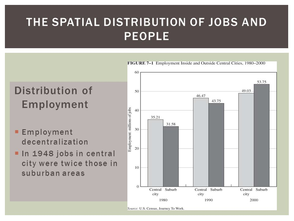 The Spatial Distribution of Jobs and People