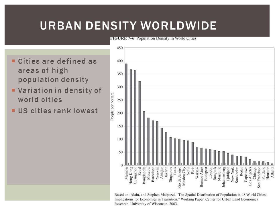 Urban Density Worldwide