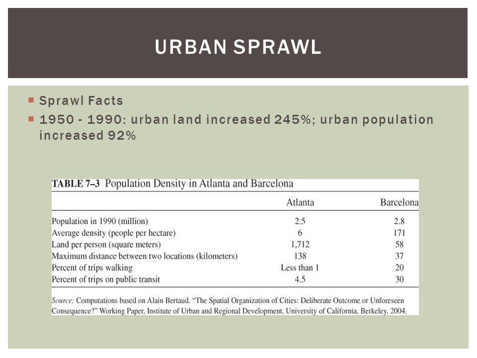 Urban Sprawl Sprawl Facts