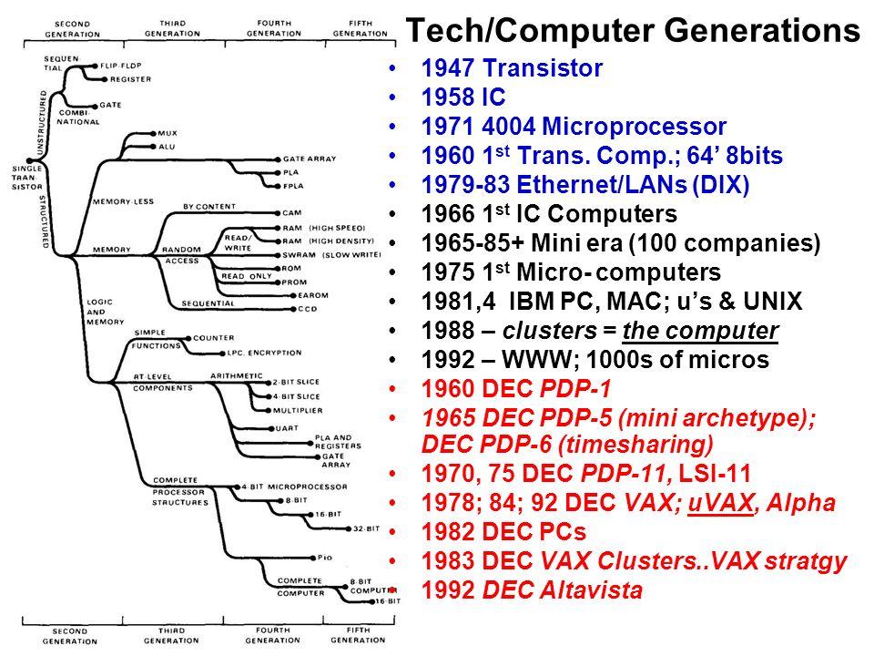 Tech/Computer Generations