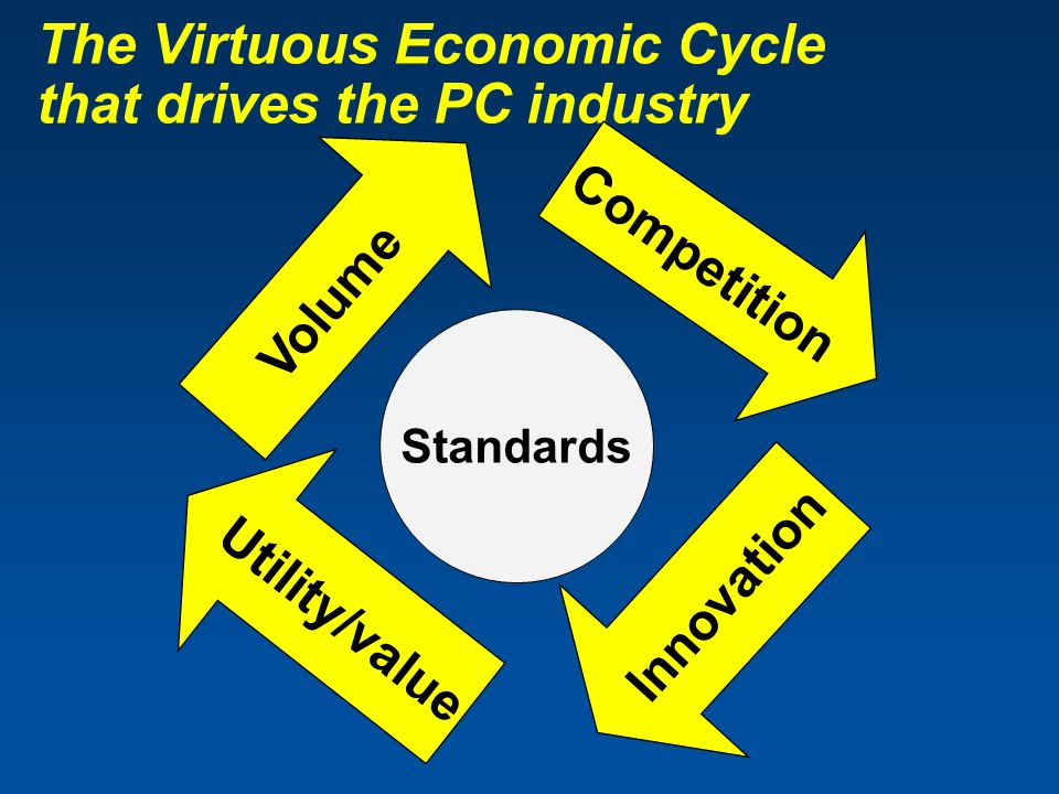 The Virtuous Economic Cycle that drives the PC industry