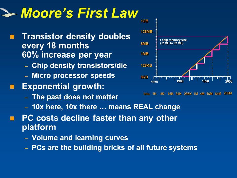 Moore's First Law 128KB. 128MB. 2000. 8KB. 1MB. 8MB. 1GB. 1970. 1980. 1990. 1M. 16M. bits: 1K.